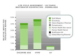 Uv Light Wastewater Treatment Uv Vs Chlorine For Wastewater Disinfection Treatment
