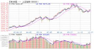 Chinese Stock Market Today Chart A Perfect Close For Chinas Stock Market 2007