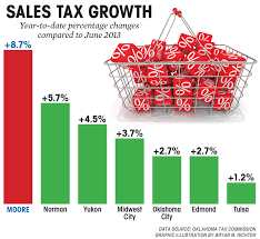 Top Business Stories Increased Tax Revenues Hp Lands In