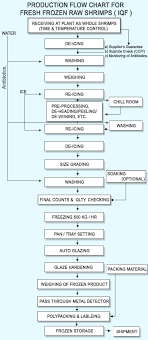 Iqf Process Images Reverse Search