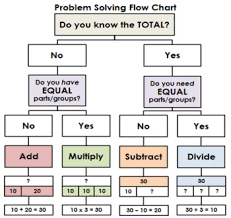 Microsoft Word Flow Charts Problem Solving Four Operations Flow Chart For Word Problems