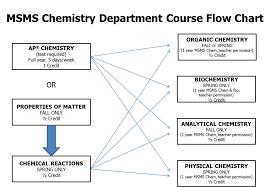 Judicious Chemical Flowchart Engineering Process Flow Chart