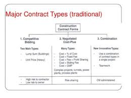 Differentiate Between Types Of Credit Agreements Term Paper Help ...