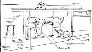 bathroom vent pipe bathroom plumbing venting sewer vent pipe kitchen sink plumbing diagram for designs double bathroom vent pipe