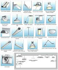 Types of ceiling lighting Country Flush Mount Ceiling Light Fixture Types Ceiling Light Fixture Types Amazing Ceiling Fans With Lights White Ceiling Fan With Bellmodernrugscom Light Fixture Types Bellmodernrugscom