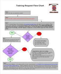 Employee Training Process Flow Chart Training Flow Chart Templates 7 Free Word Pdf Format