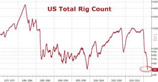 Us Rig Count Chart Oil Rig 828cloud