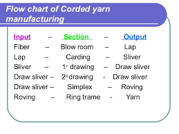 Flow Chart Of Combed Yarn Introduction To Textile Engineering