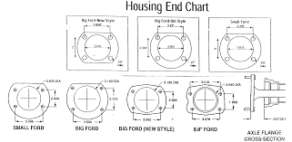 Ford Bolt Pattern Chart Awesome Decoration