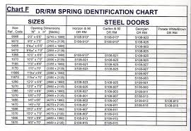 nice garage door torsion spring size chart