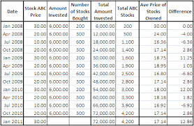 How Does Cost Averaging Work Passive Stock Market Investing Part 2