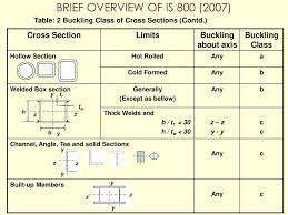 Design Of Steel Beams As Per Is 800 2007 Is 800 Indian Code Of Practice For Construction In Steel