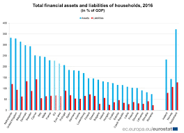 assets and liabilities eurostat romanians on the last place in eu regarding financial