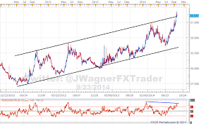 Usd Rub Historical Chart Rub Weakens As Sanctions Disrupt Trade