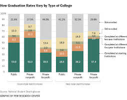 5 Facts About Todays College Graduates Pew Research Center