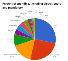 Us Federal Budget Pie Chart Is Federal Spending On The Military About 50 Times Higher