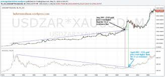 Gold Vs Usd Chart Gold Price In Rand Signals 2001 Type Market Event