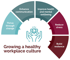 Workplace Stress Management Workplace Stress Management Consultants And Employee