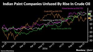 Chart Of The Day Paint Stocks Tame The Crude Threat