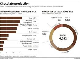 Chocolate Prices Chart Chocolate Sales Projection Chart In 2019 Chocolate Cocoa