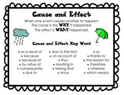 Casue And Effect Cause And Effect Poster And Graphic Organizers By Zanah Mccauley