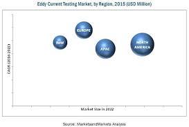Eddy Current Testing Eddy Current Testing Market By Type 2022 Marketsandmarkets