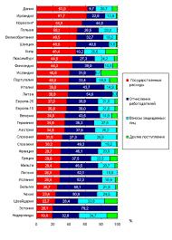 Курсовая работа Анализ социальных расходов и их источников Североевропейские страны в которых преобладает государственное финансирование социальных расходов привержены бевериджианской традиции согласно которой