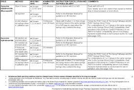 Injectable Drugs Monographs V2 Pdf Document