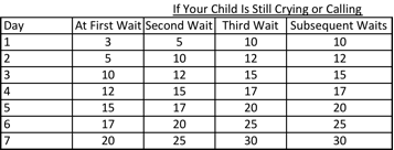 Ferber Method Time Chart Ferber Method Waiting Time Chart Google Search Baby
