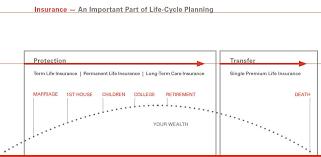 single premium life insurance quotes raipurnews hsbc life insurance quote raipurnews