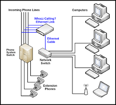 callerid com installation diagrams ethernet link whozz calling telephone switch