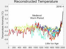 Global Mean Temperature Chart Temperature Record Of The Past 1000 Years Wikipedia