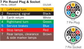 7 pin flat wiring diagram 7 image wiring diagram n trailer plug and socket pinout wiring 7 pin flat and on 7 pin flat wiring