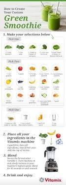 Smoothie Recipe Chart Green Smoothie Recipe Chart Greensmoothie Juicing Skincare