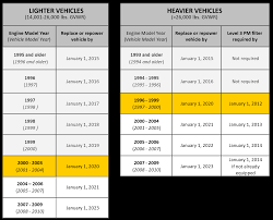 Carb Truck And Bus Regulations