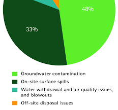 Chart Of Water Contamination Incidents Related To Gas Well