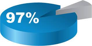 97 Percentage Pie Charts Evans Alliance