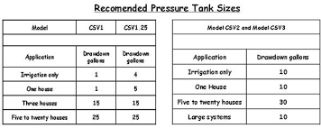 Pressure Tank Drawdown Chart Sizing A Pressure Tank With A Csv Cycle Stop Valves Inc