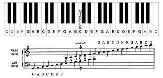 Right Hand Piano Notes Chart Learn The Notes On Piano Keyboard With This Helpful Piano