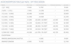 Avios Points Redemption Chart How To Book Low Tax Avios Redemptions On Iberia