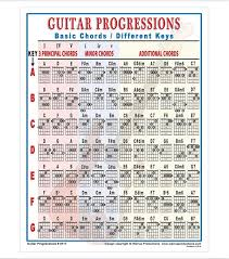 Easy Guitar Chord Progression Chart Guitar Progressions In 2019 Music Theory Guitar Guitar