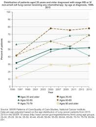 Lung Cancer Treatment Cancer Trends Progress Report