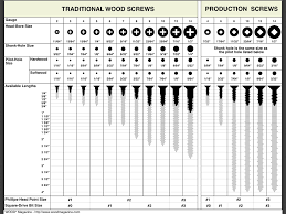 Wood Magazines Screw Chart Traditional Wood Production