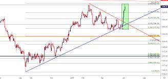 Gold Price Outlook Golds Bullish Breakout Nears Moment Of