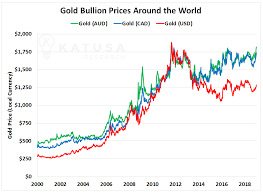 2 000 Gold Price And The Secret Gold Rally Hiding In Plain