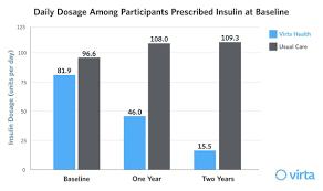 Type 2 Diabetes Insulin Dosage Chart