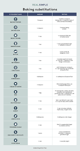 The Ultimate Guide To Baking Substitutions Chart And List