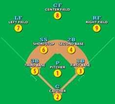 Youth Baseball Position Chart Baseball Positions