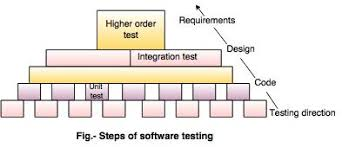 Strategies Of Software Testing