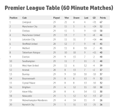 The season runs from august to may, and teams play each other both home and away to fulfil a total of 38 games. How Would The Premier League Table Look If Matches Were Only 60 Minutes Sports Gazette